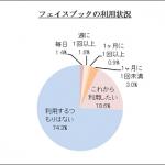 Facebookの日本女性の利用は広まるか?:Media-Net: happina