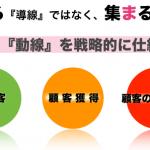 """90%の起業家が間違う!! """"3つの動線""""の使い分け"""