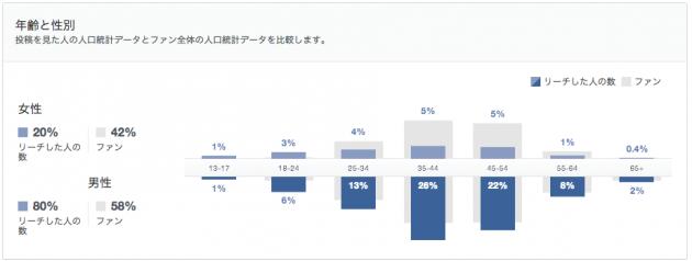 新しいFacebookのインサイトの見方5