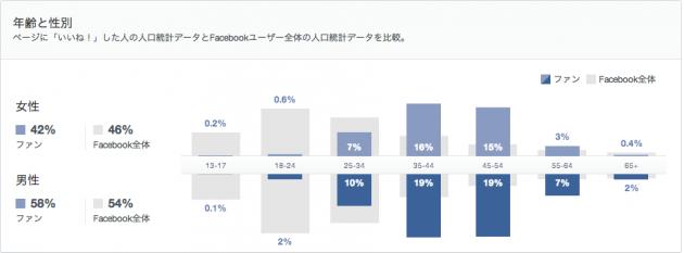新しいFacebookのインサイトの見方4