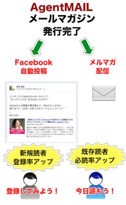"""ソーシャルメディアと連携した""""一石三鳥""""のメルマガ配信が可能"""