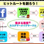 川島みほのFacebookファンメイクオペレーション解説