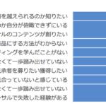 54%71名の方が 『自分が月商100万円を越えられるのか知りたい。』