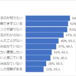 54%が  『自分が月商100万円を越えられるのか知りたい。』